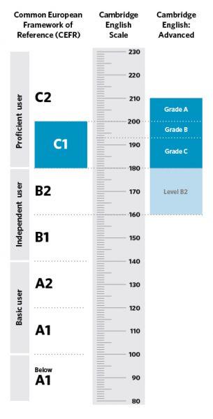 cambridge-english-scale-advanced[1]
