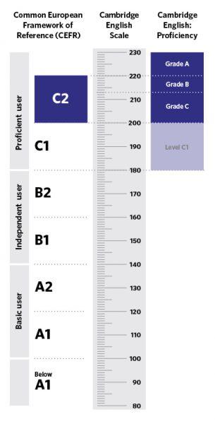 cambridge-english-scale-proficiency