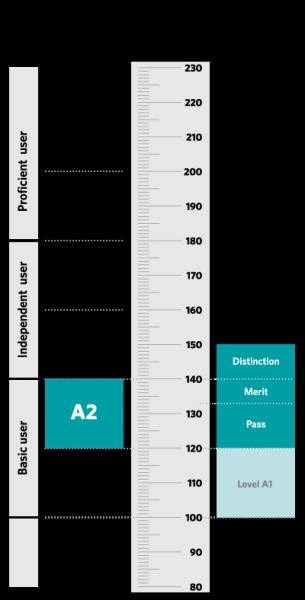 scala risultati ket