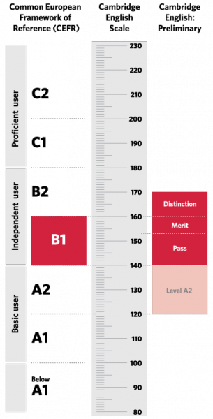 scala risultati pet
